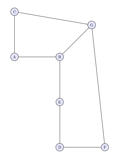 A graph representing which students could not sit with other students