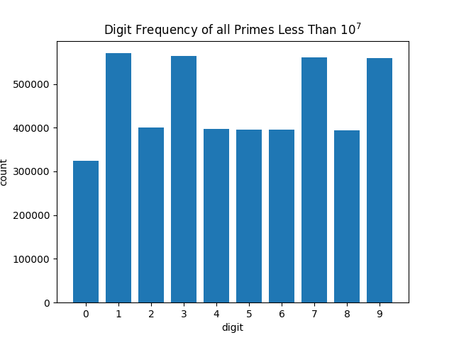 Distribution of digits of all primes less than 10,000,000
